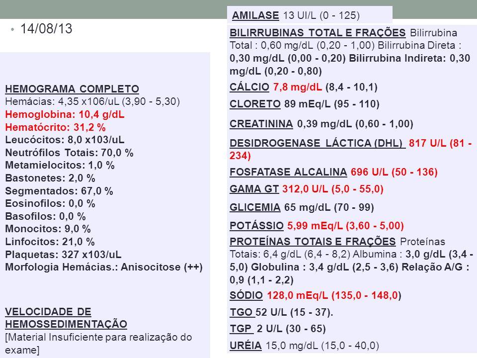 14/08/13 AMILASE 13 UI/L (0 - 125) BILIRRUBINAS TOTAL E FRAÇÕES Bilirrubina Total : 0,60 mg/dL (0,20 - 1,00) Bilirrubina Direta : 0,30 mg/dL (0,00 - 0,20) Bilirrubina Indireta: 0,30 mg/dL (0,20 - 0,80) CÁLCIO 7,8 mg/dL (8,4 - 10,1) CLORETO 89 mEq/L (95 - 110) CREATININA 0,39 mg/dL (0,60 - 1,00) DESIDROGENASE LÁCTICA (DHL) 817 U/L (81 - 234) FOSFATASE ALCALINA 696 U/L (50 - 136) GAMA GT 312,0 U/L (5,0 - 55,0) GLICEMIA 65 mg/dL (70 - 99) POTÁSSIO 5,99 mEq/L (3,60 - 5,00) PROTEÍNAS TOTAIS E FRAÇÕES Proteínas Totais: 6,4 g/dL (6,4 - 8,2) Albumina : 3,0 g/dL (3,4 - 5,0) Globulina : 3,4 g/dL (2,5 - 3,6) Relação A/G : 0,9 (1,1 - 2,2) SÓDIO 128,0 mEq/L (135,0 - 148,0) TGO 52 U/L (15 - 37).