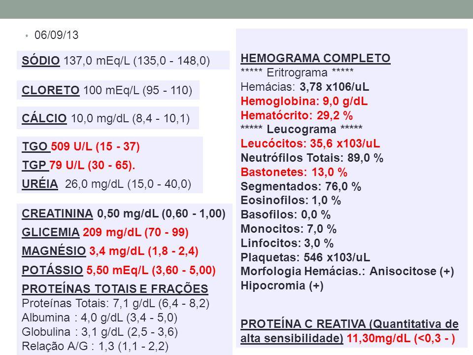 06/09/13 CÁLCIO 10,0 mg/dL (8,4 - 10,1) CLORETO 100 mEq/L (95 - 110) CREATININA 0,50 mg/dL (0,60 - 1,00) GLICEMIA 209 mg/dL (70 - 99) MAGNÉSIO 3,4 mg/dL (1,8 - 2,4) POTÁSSIO 5,50 mEq/L (3,60 - 5,00) PROTEÍNAS TOTAIS E FRAÇÕES Proteínas Totais: 7,1 g/dL (6,4 - 8,2) Albumina : 4,0 g/dL (3,4 - 5,0) Globulina : 3,1 g/dL (2,5 - 3,6) Relação A/G : 1,3 (1,1 - 2,2) SÓDIO 137,0 mEq/L (135,0 - 148,0) TGO 509 U/L (15 - 37) TGP 79 U/L (30 - 65).