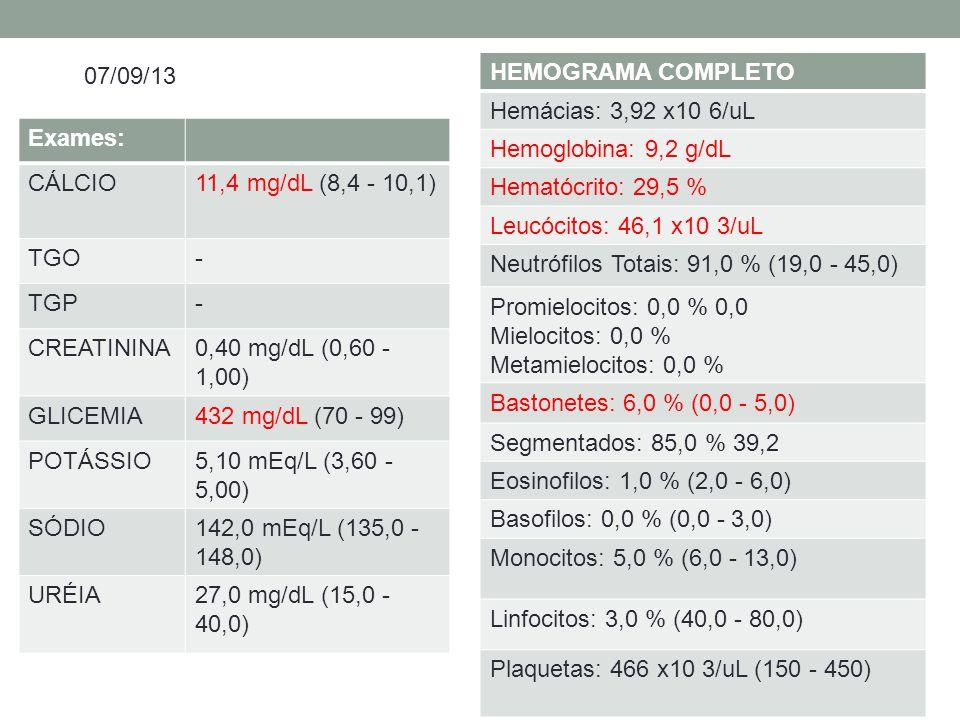 Exames: CÁLCIO11,4 mg/dL (8,4 - 10,1) TGO- TGP- CREATININA0,40 mg/dL (0,60 - 1,00) GLICEMIA432 mg/dL (70 - 99) POTÁSSIO5,10 mEq/L (3,60 - 5,00) SÓDIO142,0 mEq/L (135,0 - 148,0) URÉIA27,0 mg/dL (15,0 - 40,0) HEMOGRAMA COMPLETO Hemácias: 3,92 x10 6/uL Hemoglobina: 9,2 g/dL Hematócrito: 29,5 % Leucócitos: 46,1 x10 3/uL Neutrófilos Totais: 91,0 % (19,0 - 45,0) Promielocitos: 0,0 % 0,0 Mielocitos: 0,0 % Metamielocitos: 0,0 % Bastonetes: 6,0 % (0,0 - 5,0) Segmentados: 85,0 % 39,2 Eosinofilos: 1,0 % (2,0 - 6,0) Basofilos: 0,0 % (0,0 - 3,0) Monocitos: 5,0 % (6,0 - 13,0) Linfocitos: 3,0 % (40,0 - 80,0) Plaquetas: 466 x10 3/uL (150 - 450) 07/09/13
