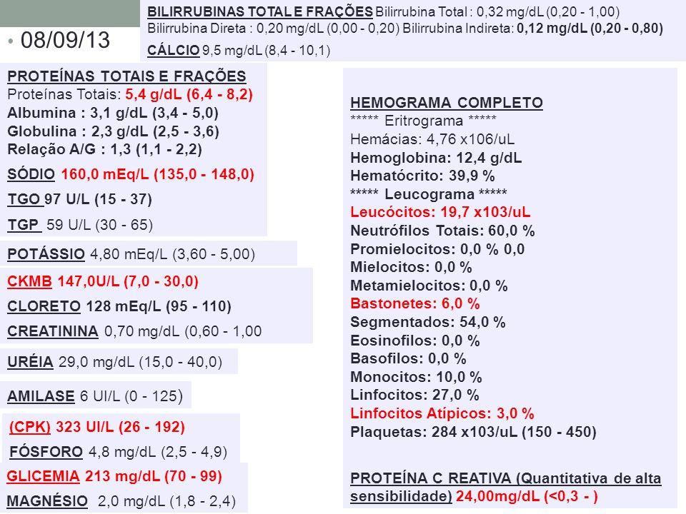 08/09/13 AMILASE 6 UI/L (0 - 125 ) BILIRRUBINAS TOTAL E FRAÇÕES Bilirrubina Total : 0,32 mg/dL (0,20 - 1,00) Bilirrubina Direta : 0,20 mg/dL (0,00 - 0,20) Bilirrubina Indireta: 0,12 mg/dL (0,20 - 0,80) CÁLCIO 9,5 mg/dL (8,4 - 10,1) CKMB 147,0U/L (7,0 - 30,0) CLORETO 128 mEq/L (95 - 110) CREATININA 0,70 mg/dL (0,60 - 1,00 (CPK) 323 UI/L (26 - 192) FÓSFORO 4,8 mg/dL (2,5 - 4,9) GLICEMIA 213 mg/dL (70 - 99) MAGNÉSIO 2,0 mg/dL (1,8 - 2,4) POTÁSSIO 4,80 mEq/L (3,60 - 5,00) PROTEÍNAS TOTAIS E FRAÇÕES Proteínas Totais: 5,4 g/dL (6,4 - 8,2) Albumina : 3,1 g/dL (3,4 - 5,0) Globulina : 2,3 g/dL (2,5 - 3,6) Relação A/G : 1,3 (1,1 - 2,2) SÓDIO 160,0 mEq/L (135,0 - 148,0) TGO 97 U/L (15 - 37) TGP 59 U/L (30 - 65) URÉIA 29,0 mg/dL (15,0 - 40,0) HEMOGRAMA COMPLETO ***** Eritrograma ***** Hemácias: 4,76 x106/uL Hemoglobina: 12,4 g/dL Hematócrito: 39,9 % ***** Leucograma ***** Leucócitos: 19,7 x103/uL Neutrófilos Totais: 60,0 % Promielocitos: 0,0 % 0,0 Mielocitos: 0,0 % Metamielocitos: 0,0 % Bastonetes: 6,0 % Segmentados: 54,0 % Eosinofilos: 0,0 % Basofilos: 0,0 % Monocitos: 10,0 % Linfocitos: 27,0 % Linfocitos Atípicos: 3,0 % Plaquetas: 284 x103/uL (150 - 450) PROTEÍNA C REATIVA (Quantitativa de alta sensibilidade) 24,00mg/dL (<0,3 - )