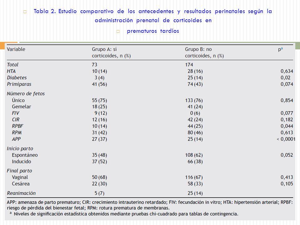 Tabla 2. Estudio comparativo de los antecedentes y resultados perinatales según la administración prenatal de corticoides en prematuros tardíos