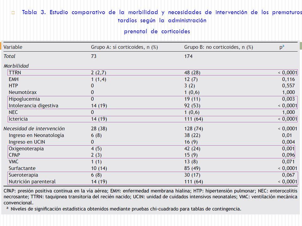 Tabla 3. Estudio comparativo de la morbilidad y necesidades de intervención de los prematuros tardíos según la administración prenatal de corticoides