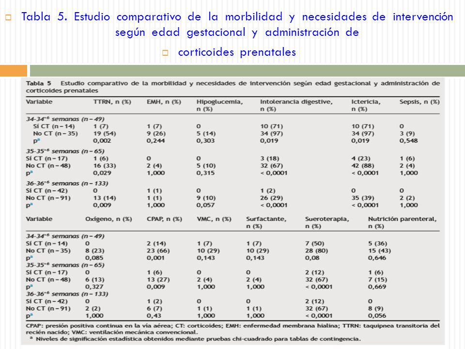 Tabla 5. Estudio comparativo de la morbilidad y necesidades de intervención según edad gestacional y administración de corticoides prenatales