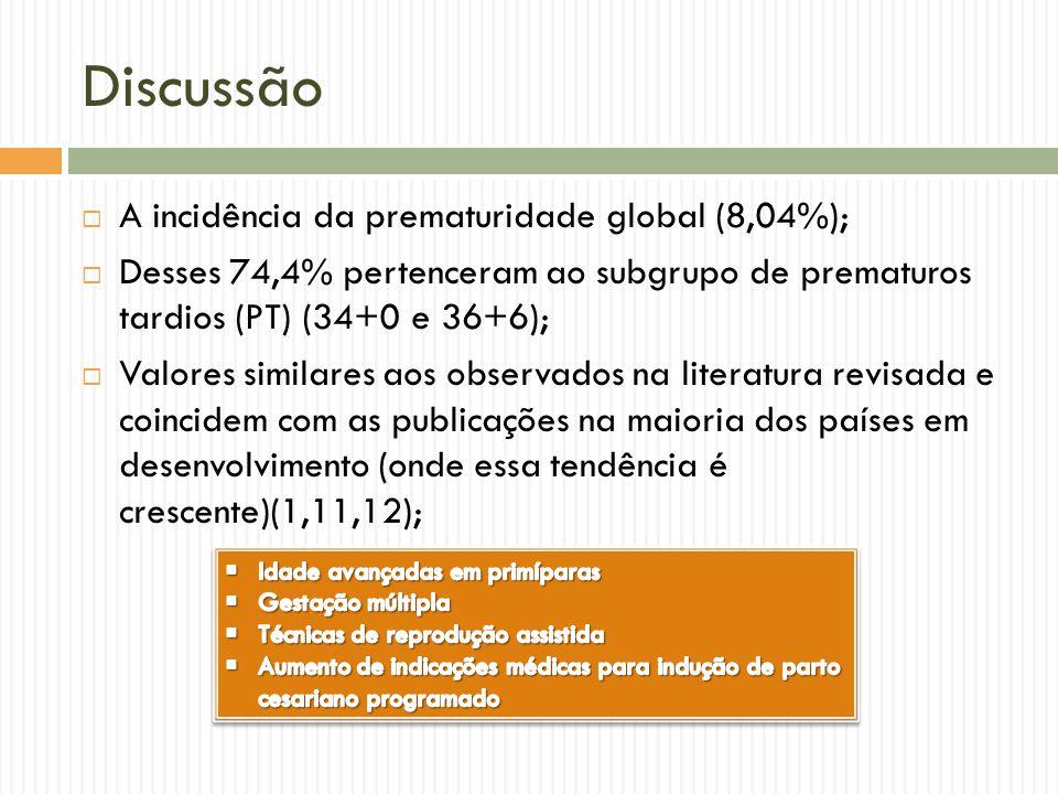 Discussão A incidência da prematuridade global (8,04%); Desses 74,4% pertenceram ao subgrupo de prematuros tardios (PT) (34+0 e 36+6); Valores similar
