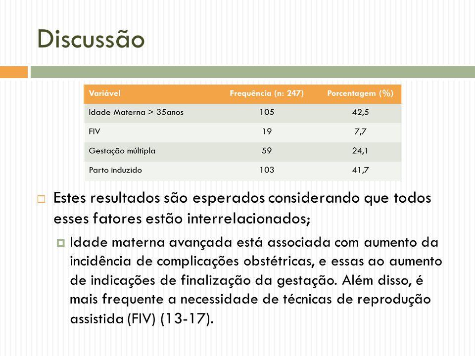 Discussão Estes resultados são esperados considerando que todos esses fatores estão interrelacionados; Idade materna avançada está associada com aumen