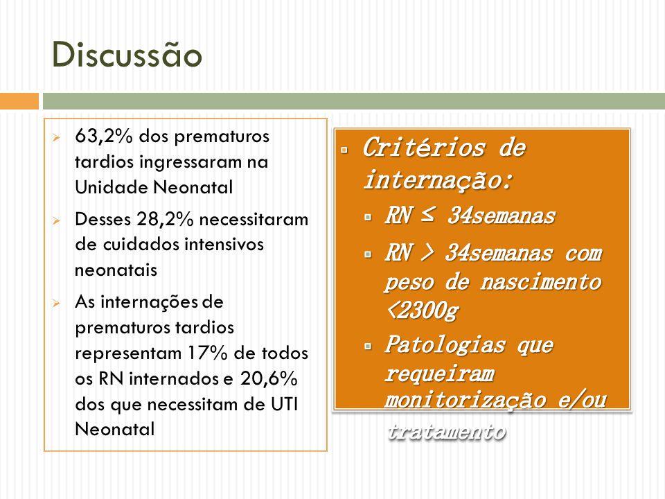 Discussão 63,2% dos prematuros tardios ingressaram na Unidade Neonatal Desses 28,2% necessitaram de cuidados intensivos neonatais As internações de pr