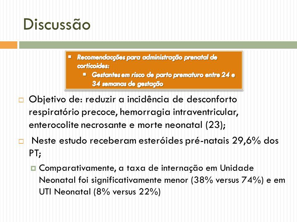 Discussão Objetivo de: reduzir a incidência de desconforto respiratório precoce, hemorragia intraventricular, enterocolite necrosante e morte neonatal