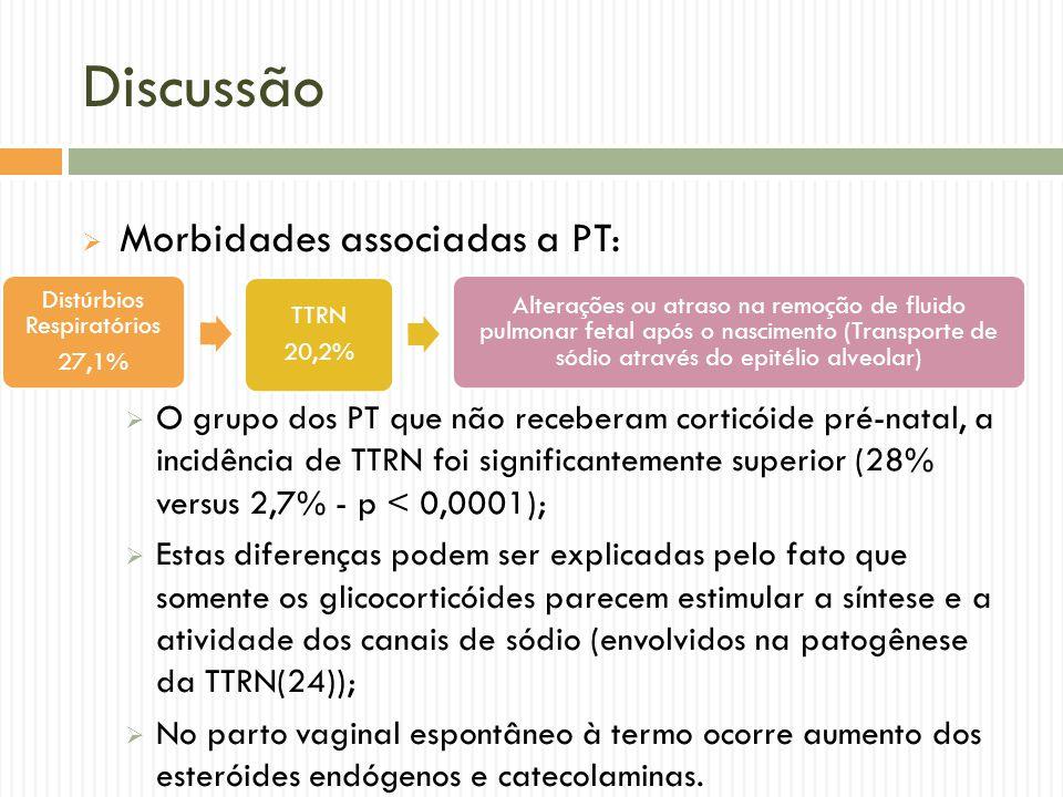 Discussão Morbidades associadas a PT: O grupo dos PT que não receberam corticóide pré-natal, a incidência de TTRN foi significantemente superior (28%