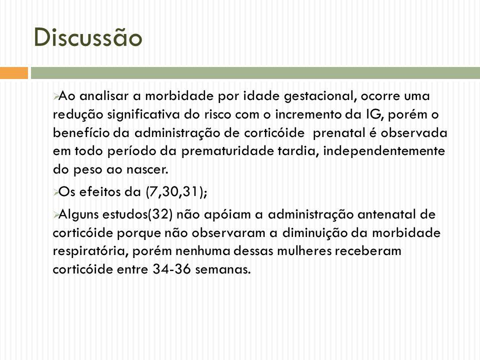 Discussão Ao analisar a morbidade por idade gestacional, ocorre uma redução significativa do risco com o incremento da IG, porém o benefício da admini