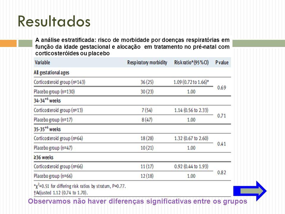 Resultados A análise estratificada: risco de morbidade por doenças respiratórias em função da idade gestacional e alocação em tratamento no pré-natal