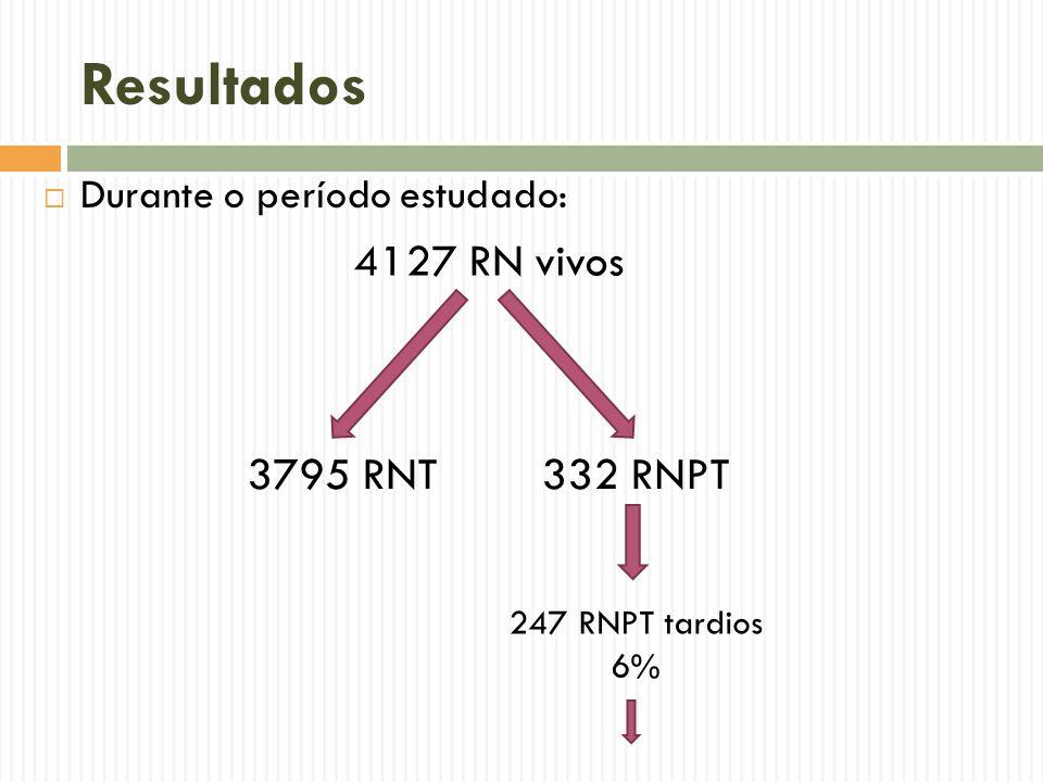 Resultados Durante o período estudado: 4127 RN vivos 3795 RNT332 RNPT 247 RNPT tardios 6%