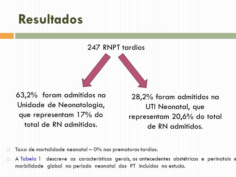 Resultados 247 RNPT tardios 63,2% foram admitidos na Unidade de Neonatologia, que representam 17% do total de RN admitidos. 28,2% foram admitidos na U