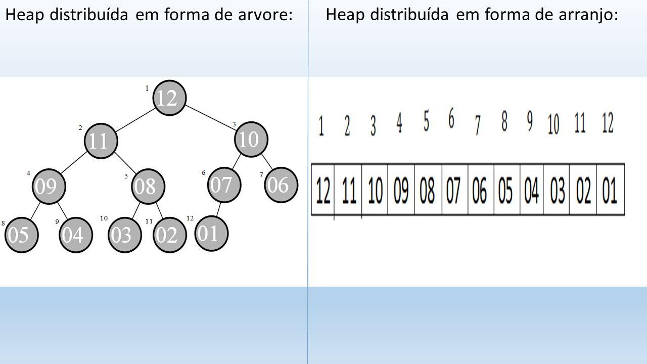 CARACTERÍSTICAS DO ESTRUTRA HEAP: Existem dois tipos de heaps: MAX Heap: onde os valores de todos os nós são menores do seus respectivos pais.