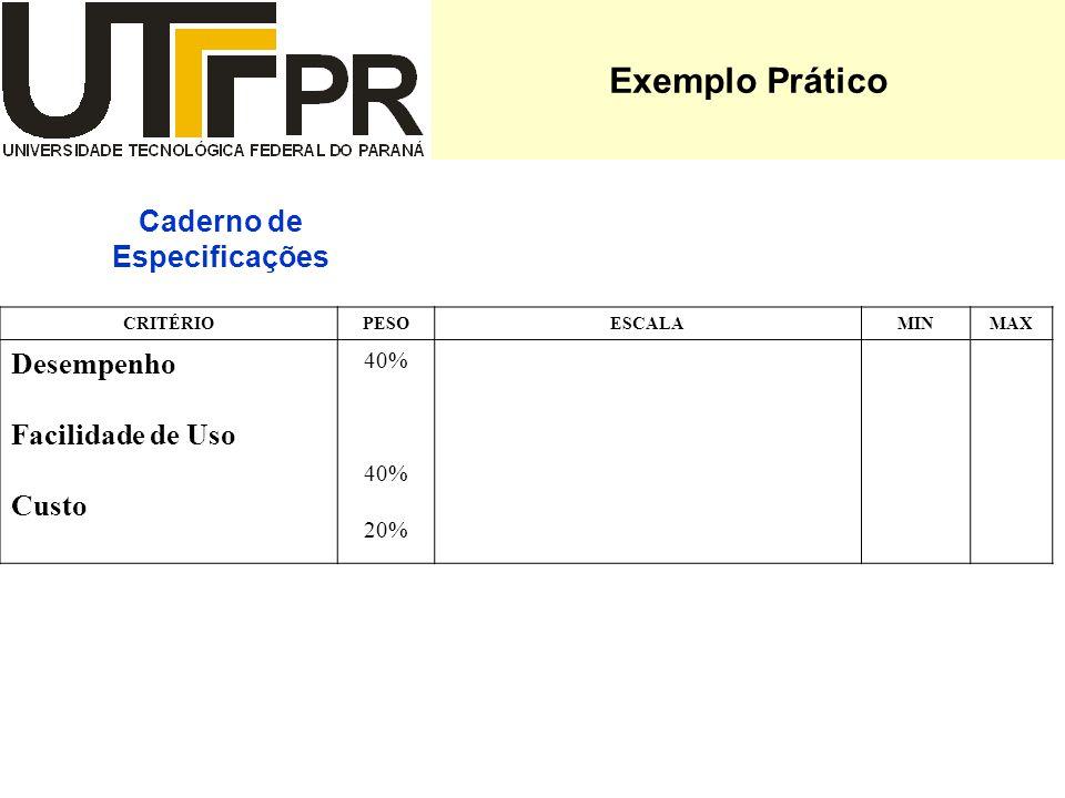 Exemplo Prático Caderno de Especificações CRITÉRIOPESOESCALAMINMAX Desempenho Facilidade de Uso Custo 40% 20%