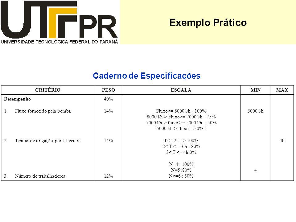Exemplo Prático Caderno de Especificações CRITÉRIOPESOESCALAMINMAX Desempenho 1.Fluxo fornecido pela bomba 2.Tempo de irrigação por 1 hectare 3.Número de trabalhadores 40% 14% 12% Fluxo>= 8000 l/h :100% 8000 l/h > Fluxo>= 7000 l/h :75% 7000 l/h > fluxo >= 5000 l/h : 50% 5000 l/h > fluxo => 0% : T 100% 2< T <= 3 h : 80% 3< T <= 4h 0% N=4 : 100% N=5 :80% N>=6 : 50% 5000 l/h 4 4h