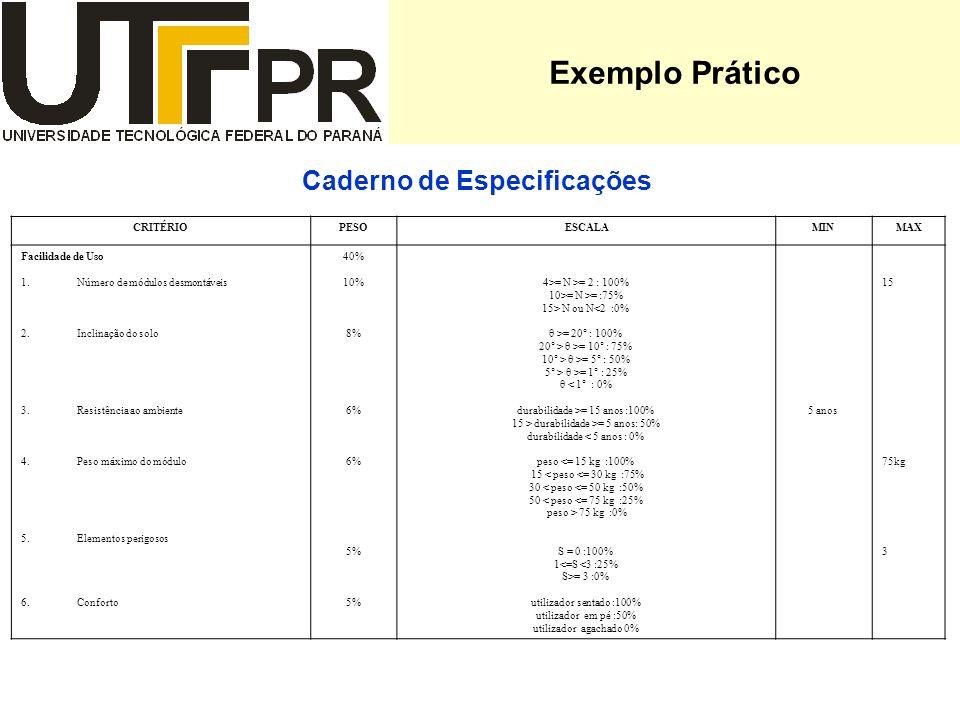 Exemplo Prático Caderno de Especificações CRITÉRIOPESOESCALAMINMAX Facilidade de Uso 1.Número de módulos desmontáveis 2.Inclinação do solo 3.Resistência ao ambiente 4.Peso máximo do módulo 5.Elementos perigosos 6.Conforto 40% 10% 8% 6% 5% 4>= N >= 2 : 100% 10>= N >= :75% 15> N ou N<2 :0% θ >= 20° : 100% 20° > θ >= 10° : 75% 10° > θ >= 5° : 50% 5° > θ >= 1° : 25% θ < 1° : 0% durabilidade >= 15 anos :100% 15 > durabilidade >= 5 anos: 50% durabilidade < 5 anos : 0% peso <= 15 kg :100% 15 < peso <= 30 kg :75% 30 < peso <= 50 kg :50% 50 < peso <= 75 kg :25% peso > 75 kg :0% S = 0 :100% 1<=S <3 :25% S>= 3 :0% utilizador sentado :100% utilizador em pé :50% utilizador agachado 0% 5 anos 15 75kg 3