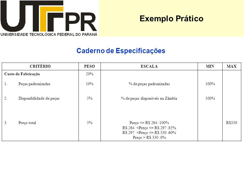 Exemplo Prático Caderno de Especificações CRITÉRIOPESOESCALAMINMAX Custo de Fabricação 1.Peças padronizadas 2.Disponibilidade de peças 3.Preço total 20% 10% 5% % de peças padronizadas % de peças disponíveis na Zâmbia Preço <= R$ 264 :100% R$ 264 <Preço <= R$ 297 :85% R$ 297 <Preço <= R$ 330 :60% Preço > R$ 330 :0% 100% R$330