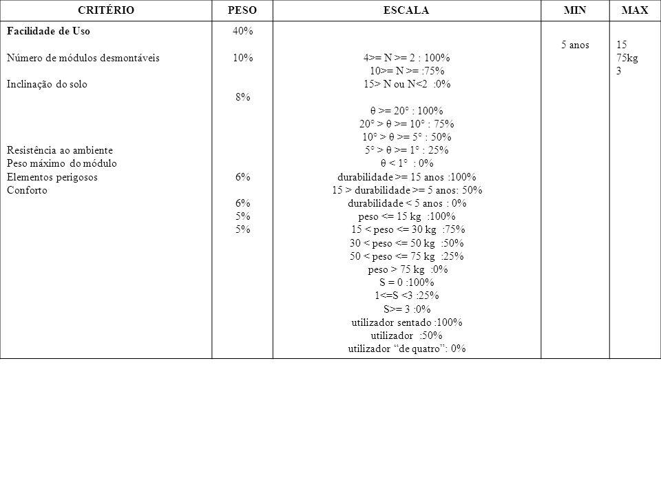 CRITÉRIOPESOESCALAMINMAX Facilidade de Uso Número de módulos desmontáveis Inclinação do solo Resistência ao ambiente Peso máximo do módulo Elementos perigosos Conforto 40% 10% 8% 6% 5% 4>= N >= 2 : 100% 10>= N >= :75% 15> N ou N<2 :0% θ >= 20° : 100% 20° > θ >= 10° : 75% 10° > θ >= 5° : 50% 5° > θ >= 1° : 25% θ < 1° : 0% durabilidade >= 15 anos :100% 15 > durabilidade >= 5 anos: 50% durabilidade < 5 anos : 0% peso <= 15 kg :100% 15 < peso <= 30 kg :75% 30 < peso <= 50 kg :50% 50 < peso <= 75 kg :25% peso > 75 kg :0% S = 0 :100% 1<=S <3 :25% S>= 3 :0% utilizador sentado :100% utilizador :50% utilizador de quatro: 0% 5 anos15 75kg 3
