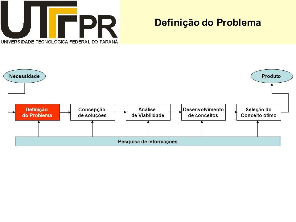 Definição do Problema Definição do Problema Concepção de soluções Análise de Viabilidade Desenvolvimento de conceitos Seleção do Conceito ótimo NecessidadeProduto Pesquisa de Informações
