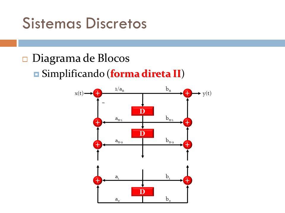 Sistemas Discretos Diagrama de Blocos forma direta II Simplificando (forma direta II) + + + + bnbn b n-1 b n-2 b1b1 b0b0 y(t) D D D 1/a n a n-1 a n-2
