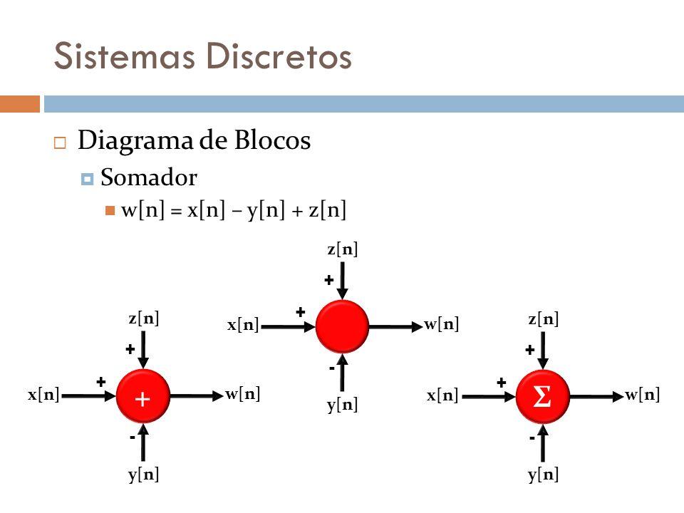 Sistemas Discretos Diagrama de Blocos Somador w[n] = x[n] – y[n] + z[n] + - + x[n] y[n] z[n] w[n] + + - + x[n] y[n] z[n] w[n] Σ + - + x[n] y[n] z[n] w