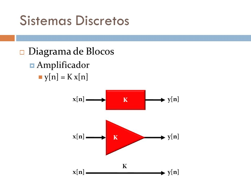 Sistemas Discretos Diagramas de Blocos Atrasador Atrasador y(t) = x[n – 1] D x[n – 1]x[n]