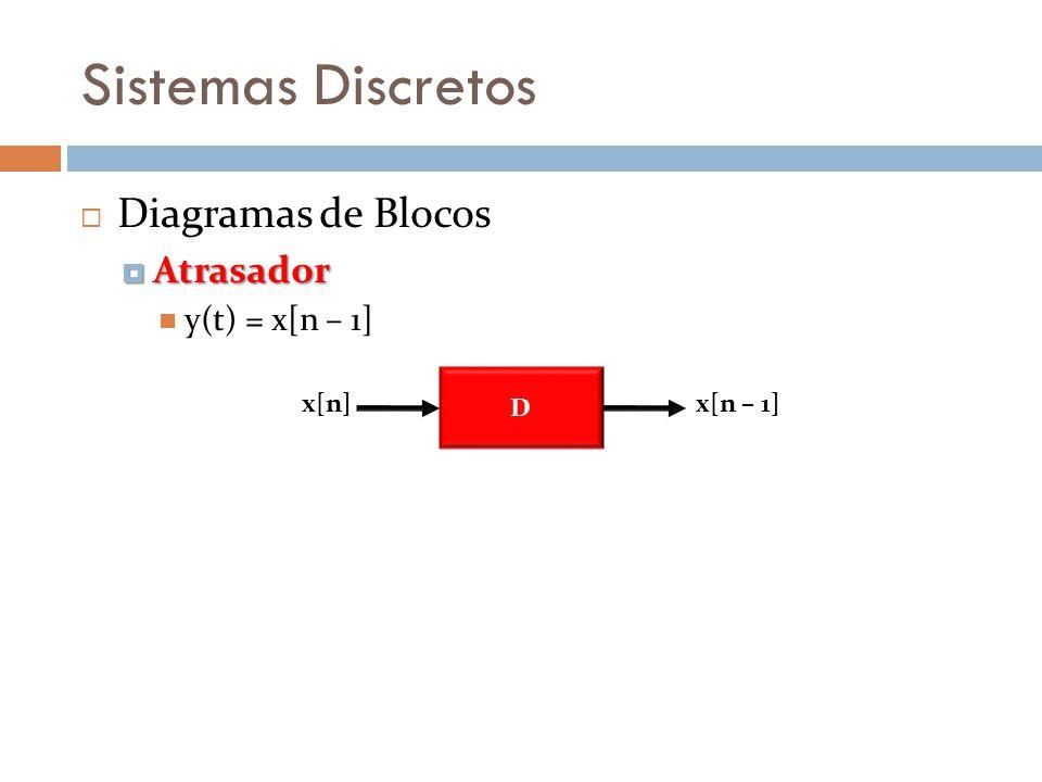 Sistemas Discretos Diagrama de Blocos forma direta I Simplificando (forma direta I) D D D + + + + bnbn b n-1 b n-2 b1b1 b0b0 x[n] D D D 1/a n a n-1 a n-2 a1a1 a0a0 y[n] + + + + –