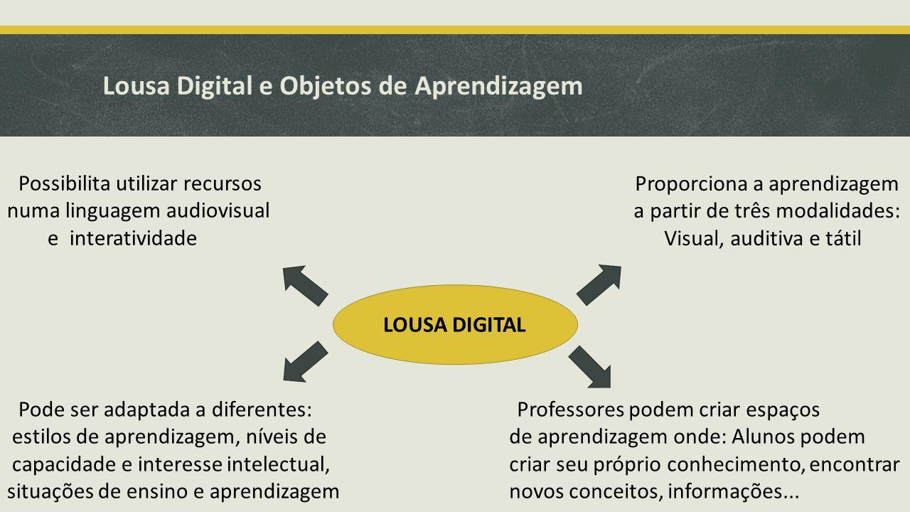 Lousa Digital e Objetos de Aprendizagem LOUSA DIGITAL Possibilita utilizar recursos numa linguagem audiovisual e interatividade Pode ser adaptada a di