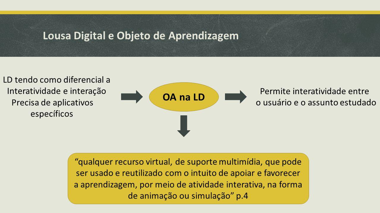 Lousa Digital e Objeto de Aprendizagem OA na LD Permite interatividade entre o usuário e o assunto estudado LD tendo como diferencial a Interatividade