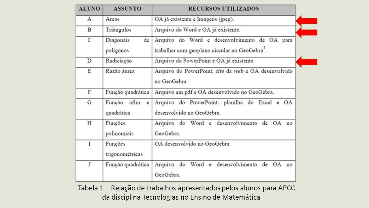 Tabela 1 – Relação de trabalhos apresentados pelos alunos para APCC da disciplina Tecnologias no Ensino de Matemática