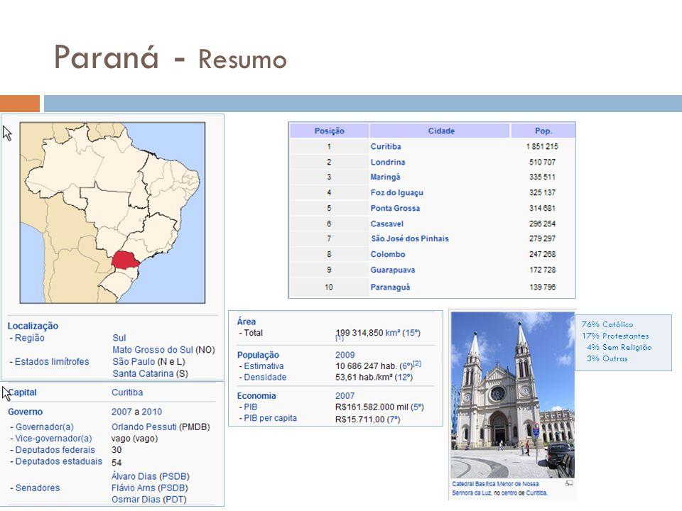 Paraná - Resumo 76% Católico 17% Protestantes 4% Sem Religião 3% Outras