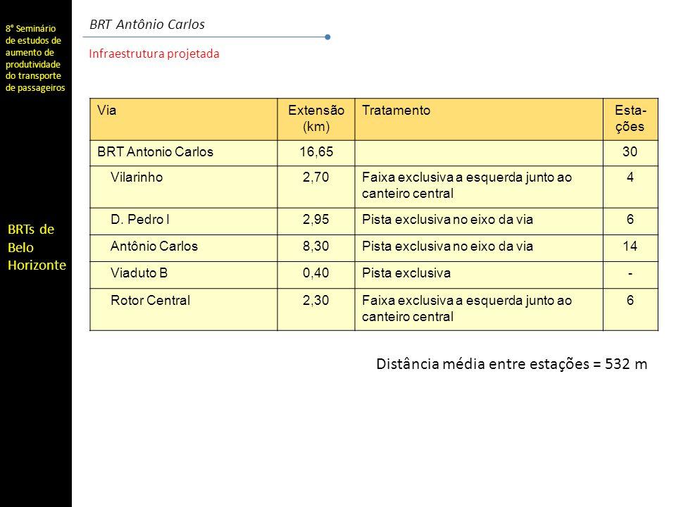 8° Seminário de estudos de aumento de produtividade do transporte de passageiros BRTs de Belo Horizonte BRT Antônio Carlos 2010 2006 Ampliação realizada na Av.