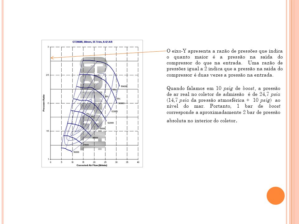 O eixo-Y apresenta a razão de pressões que indica o quanto maior é a pressão na saída do compressor do que na entrada. Uma razão de pressões igual a 2