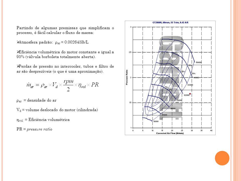 Partindo de algumas premissas que simplificam o processo, é fácil calcular o fluxo de massa: Atmosfera padrão: ρ ar = 0.002645lb/L Eficiência volumétr