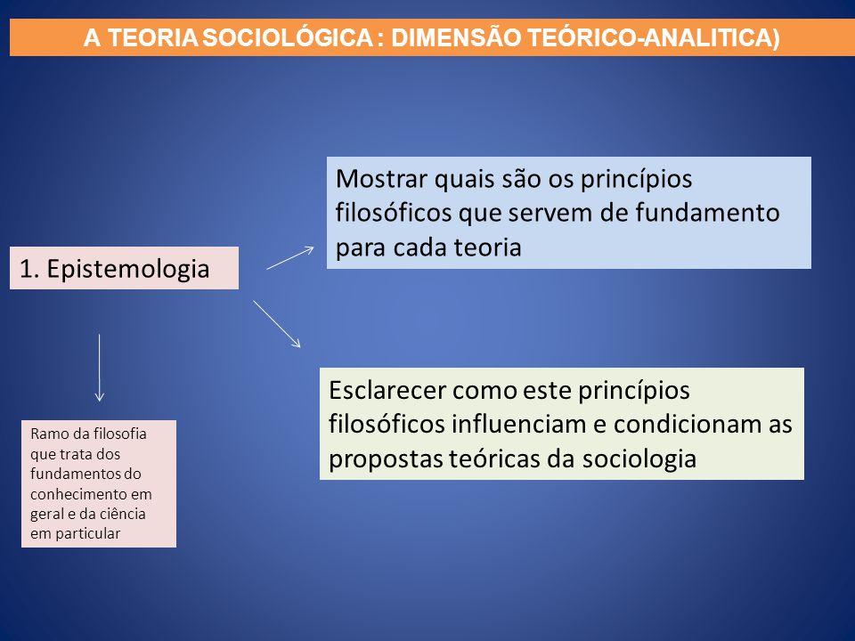A TEORIA SOCIOLÓGICA : DIMENSÃO TEÓRICO-ANALITICA) 1. Epistemologia Mostrar quais são os princípios filosóficos que servem de fundamento para cada teo