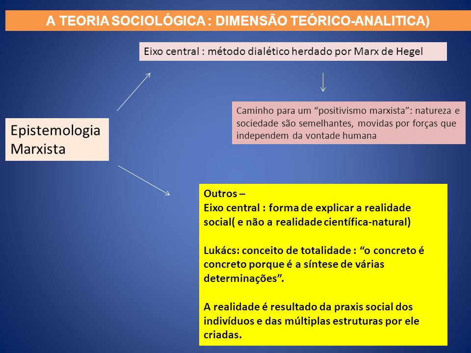 Epistemologia Marxista Eixo central : método dialético herdado por Marx de Hegel Caminho para um positivismo marxista: natureza e sociedade são semelh