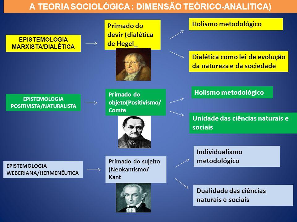 EPISTEMOLOGIA MARXISTA/DIALÉTICA EPISTEMOLOGIA POSITIVISTA/NATURALISTA EPISTEMOLOGIA WEBERIANA/HERMENÊUTICA Primado do devir (dialética de Hegel_ Holi