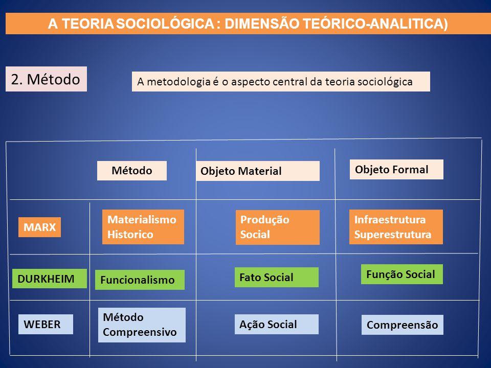 2. Método A metodologia é o aspecto central da teoria sociológica Método Materialismo Historico Funcionalismo Método Compreensivo Produção Social Fato