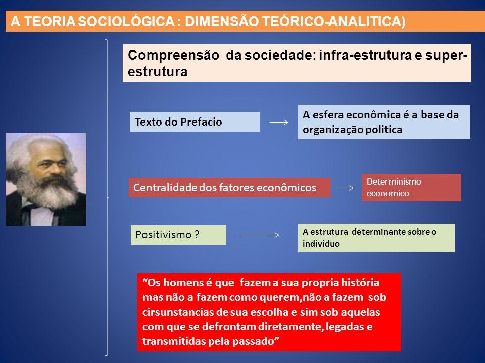 Compreensão da sociedade: infra-estrutura e super- estrutura Texto do Prefacio A esfera econômica é a base da organização politica Centralidade dos fa