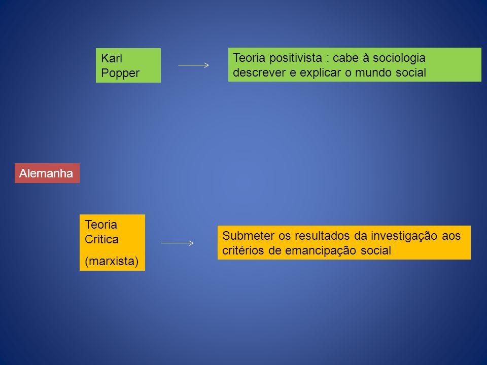 Karl Popper Teoria Critica (marxista) Teoria positivista : cabe à sociologia descrever e explicar o mundo social Submeter os resultados da investigaçã