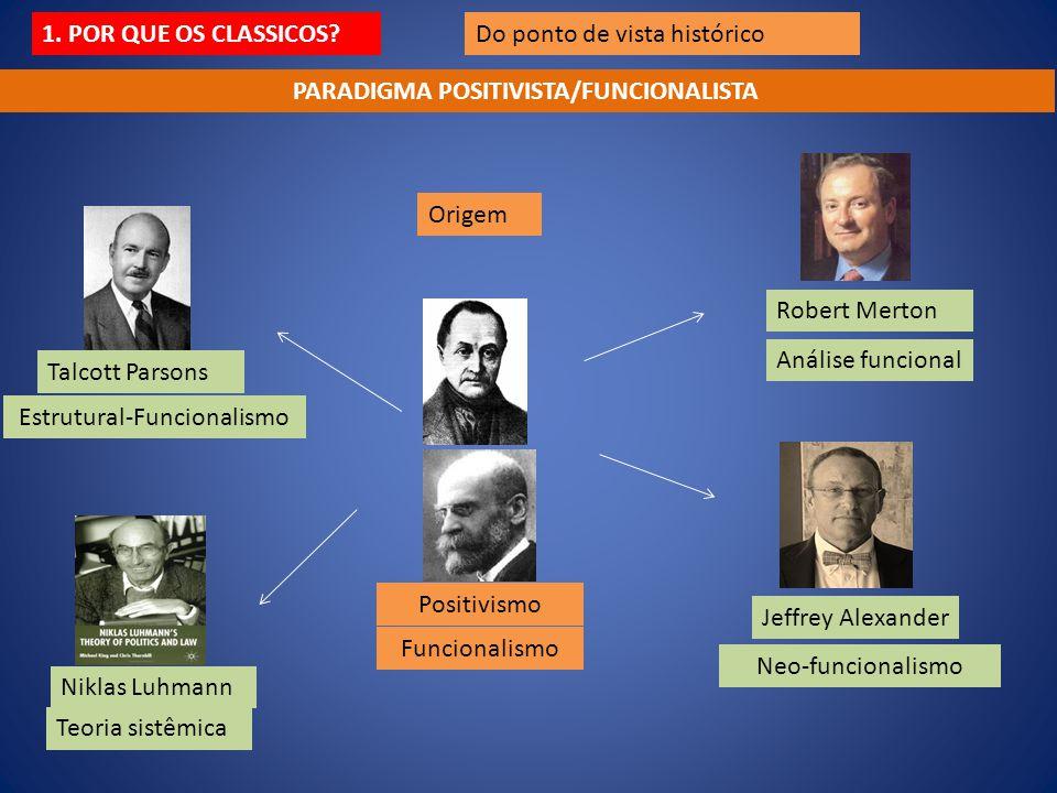 Do ponto de vista histórico Origem Positivismo Funcionalismo Robert Merton Análise funcional Talcott Parsons Estrutural-Funcionalismo Niklas Luhmann T
