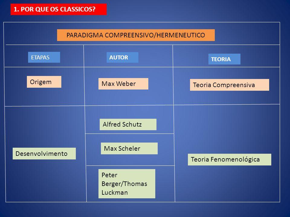 PARADIGMA COMPREENSIVO/HERMENEUTICO ETAPAS AUTOR TEORIA Origem Desenvolvimento Max Scheler Teoria Fenomenológica Max Weber Teoria Compreensiva Alfred