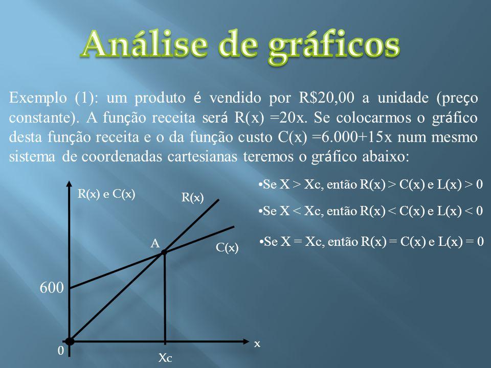 Exemplo (1): um produto é vendido por R$20,00 a unidade (pre ç o constante). A fun ç ão receita ser á R(x) =20x. Se colocarmos o gr á fico desta fun ç