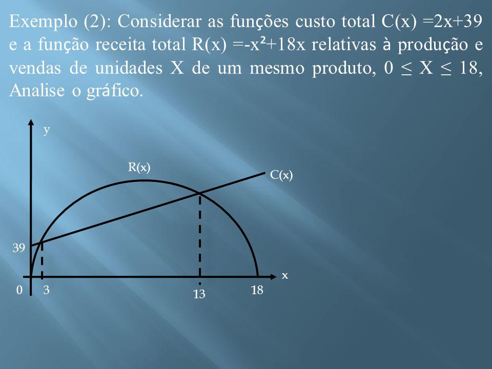 Exemplo (2): Considerar as fun ç ões custo total C(x) =2x+39 e a fun ç ão receita total R(x) =-x ² +18x relativas à produ ç ão e vendas de unidades X