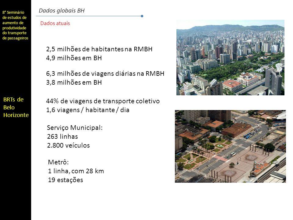 8° Seminário de estudos de aumento de produtividade do transporte de passageiros BRTs de Belo Horizonte Dados globais BH Dados atuais 2,5 milhões de habitantes na RMBH 4,9 milhões em BH 6,3 milhões de viagens diárias na RMBH 3,8 milhões em BH 44% de viagens de transporte coletivo 1,6 viagens / habitante / dia Serviço Municipal: 263 linhas 2.800 veículos Metrô: 1 linha, com 28 km 19 estações