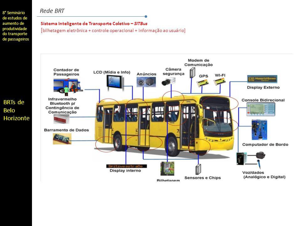 8° Seminário de estudos de aumento de produtividade do transporte de passageiros BRTs de Belo Horizonte Rede BRT Sistema Inteligente de Transporte Coletivo – SITBus [ bilhetagem eletrônica + controle operacional + informação ao usuário]