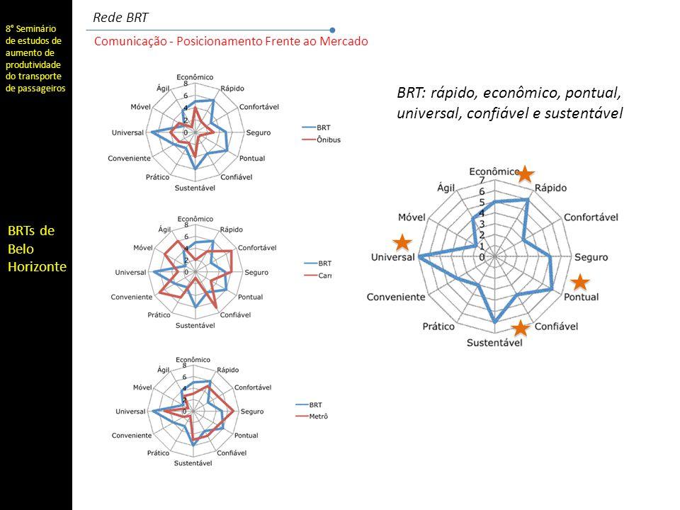 8° Seminário de estudos de aumento de produtividade do transporte de passageiros BRTs de Belo Horizonte Comunicação - Posicionamento Frente ao Mercado Rede BRT BRT: rápido, econômico, pontual, universal, confiável e sustentável