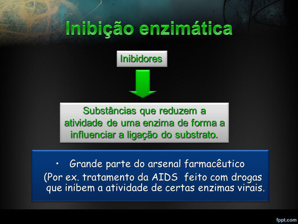 Grande parte do arsenal farmacêutico Grande parte do arsenal farmacêutico (Por ex. tratamento da AIDS feito com drogas que inibem a atividade de certa