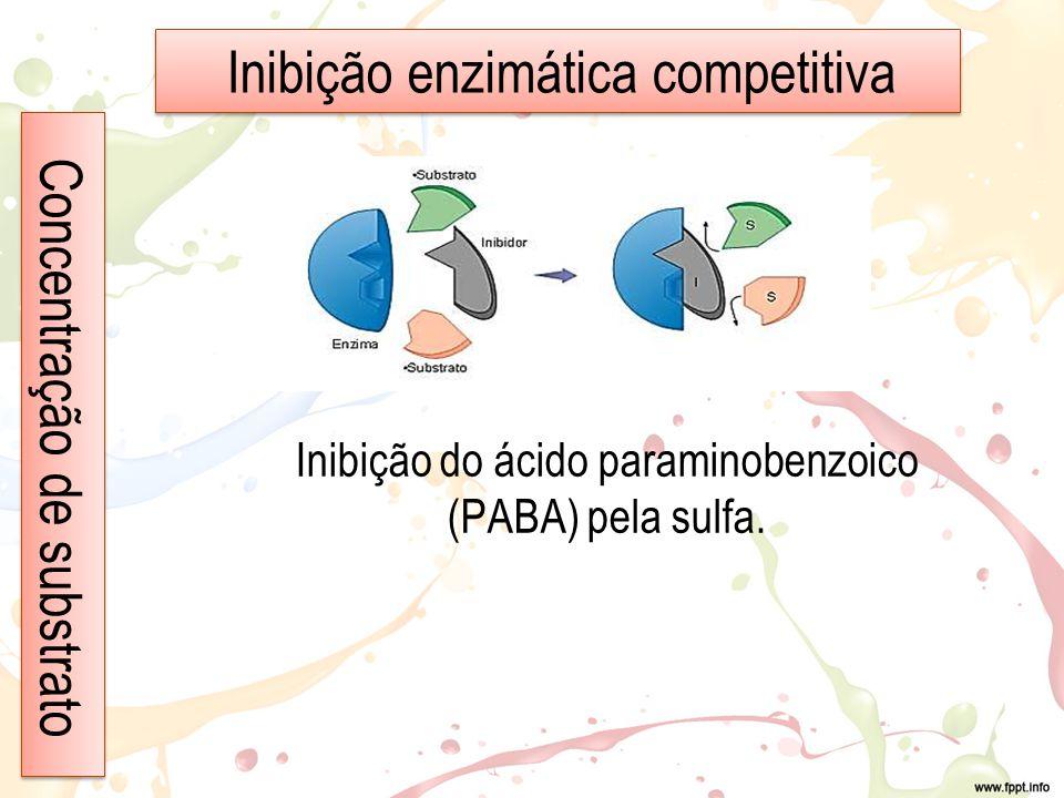 Inibição do ácido paraminobenzoico (PABA) pela sulfa.