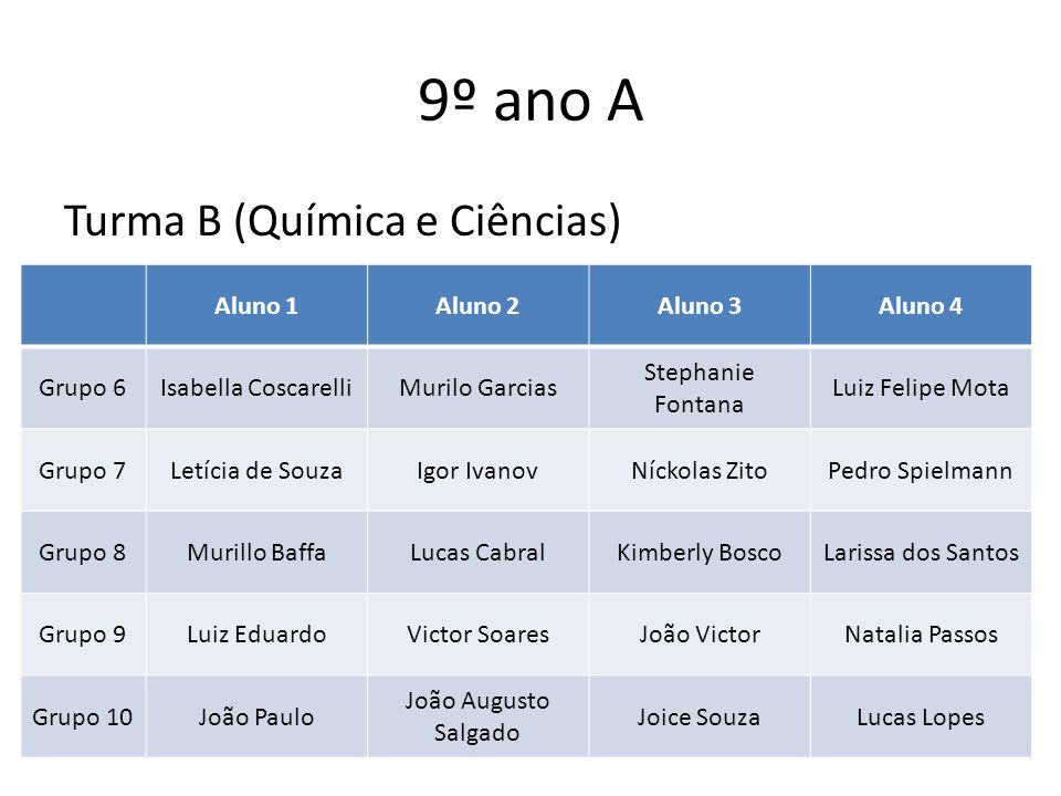 9º ano A Turma B (Química e Ciências) Aluno 1Aluno 2Aluno 3Aluno 4 Grupo 6Isabella CoscarelliMurilo Garcias Stephanie Fontana Luiz Felipe Mota Grupo 7